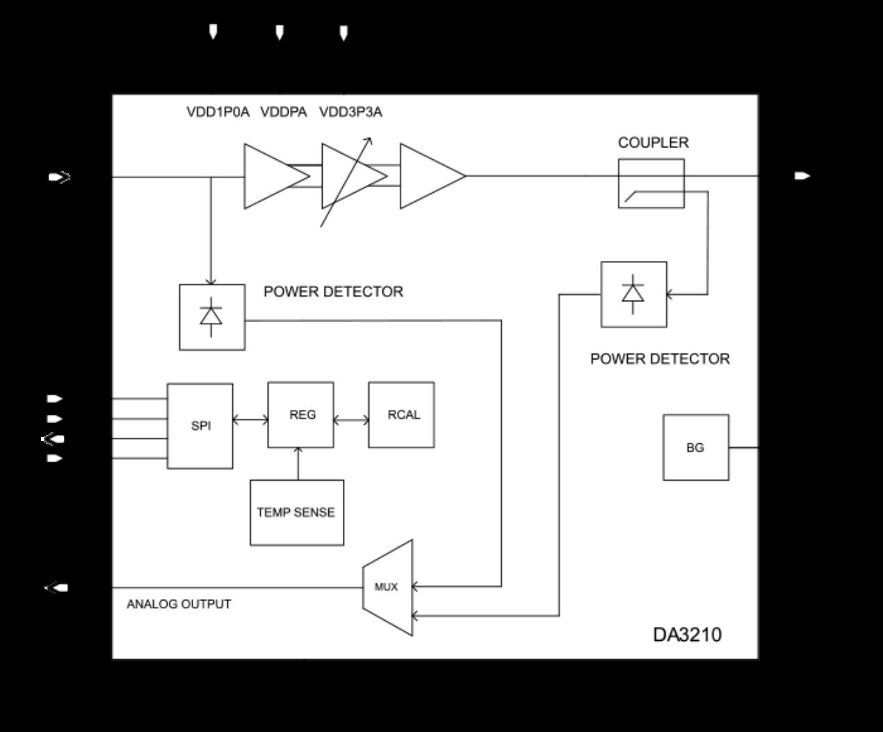 Da3210 block diagram