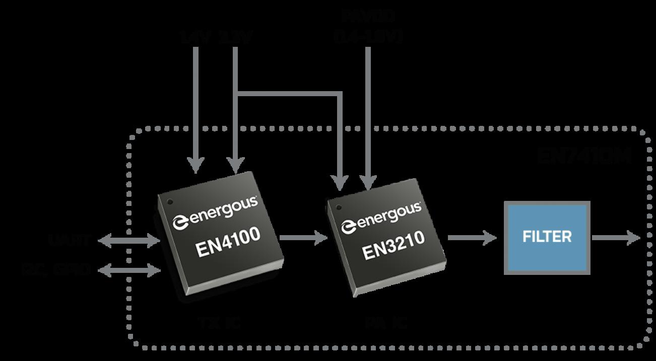 En7410m block module 2x 1024x564